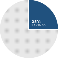 savings 25percent